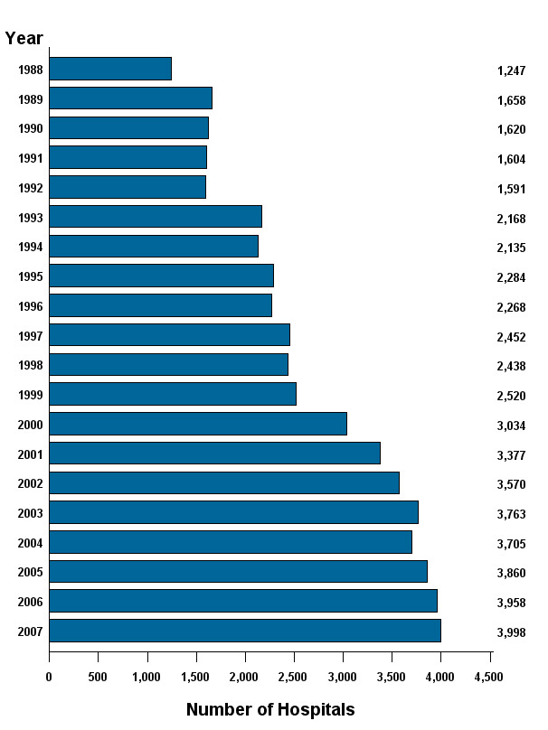 Figure 3: Bar chart of number of hospitals listed vertically and years listed horizontally