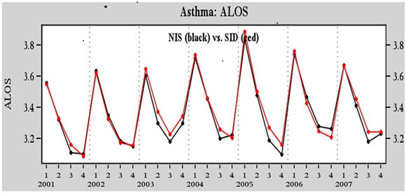 SID versus NIS for Asthma Average Length of Stay