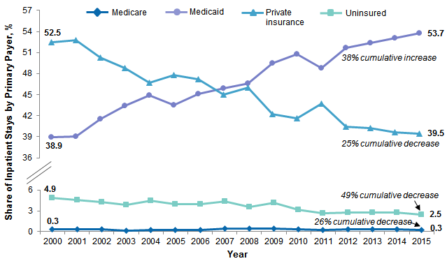Figure 2 is a line graph illustrating the share of each payer among neonatal and nonmaternal inpatient stays for patients aged less than 18 years from 2000 to 2015.