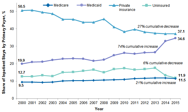 Figure 3 is a line graph illustrating the share of each payer among neonatal and nonmaternal inpatient stays for patients aged 18-44 years from 2000 to 2015.