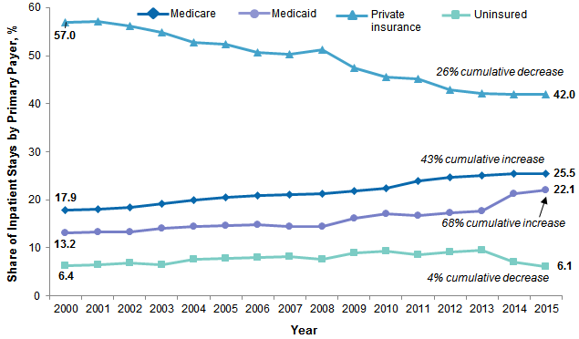 Figure 4 is a line graph illustrating the share of each payer among neonatal and nonmaternal inpatient stays for patients aged 45 to 64 years from 2000 to 2015.
