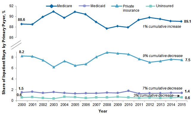 Figure 5 is a line graph illustrating the share of each payer among stays for patients aged 65 years and over from 2000 to 2015.