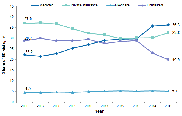 Trends in Hospital Emergency Department Visits by Age and Payer