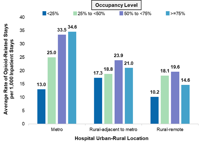 Figure 6 is three bar charts that illustrates the average rate of opioid-related stays per 1,000 inpatient stays by hospital urban-rural location and occupancy level in 2016. A supplemental table is included that shows the number of hospitals by hospital urban-rural location and bed size in 2016. Data are provided in Supplemental Table 5.